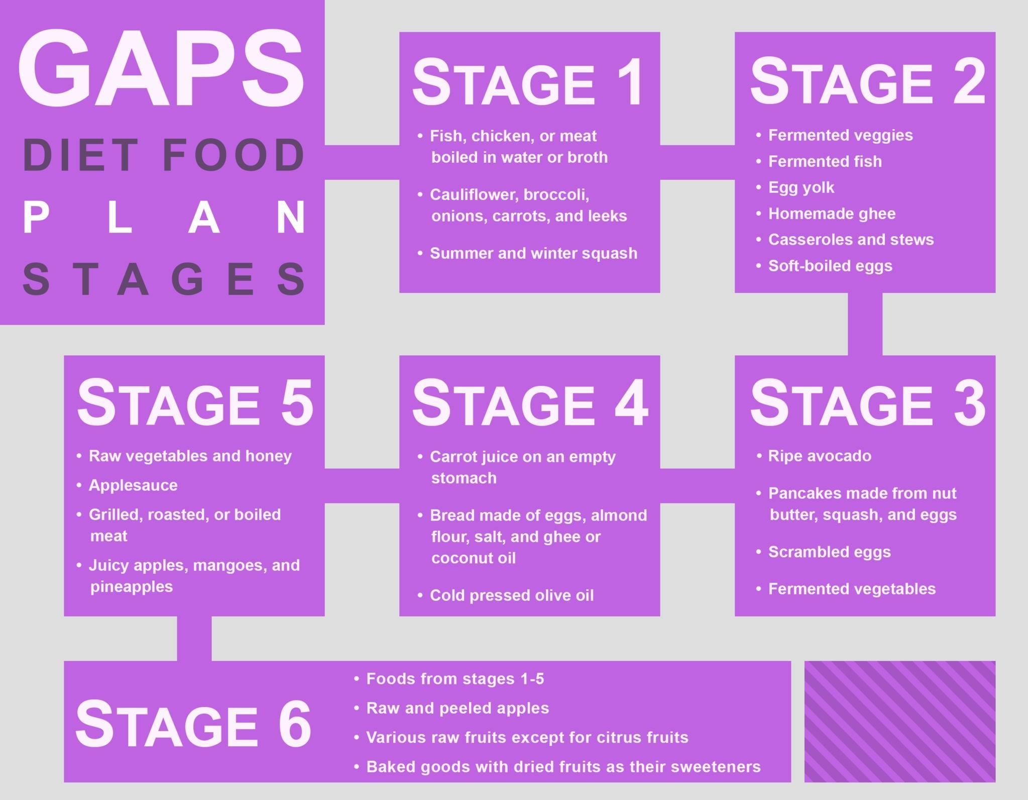 Gaps Diet Food