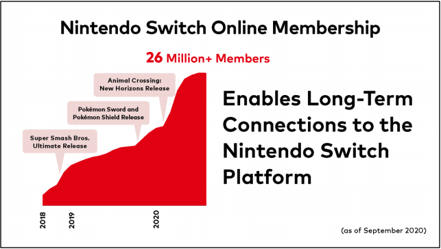 Nintendo Reveals Milestones for User Accounts