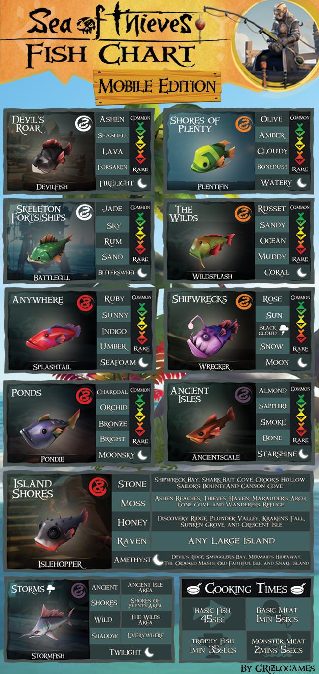 Sea of Thieves Fishing Chart